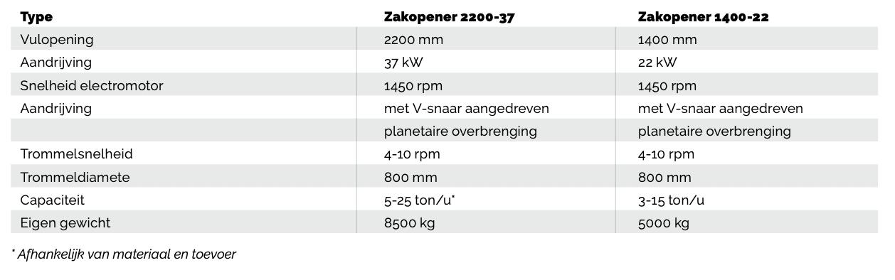 Specs_NL_zakopener